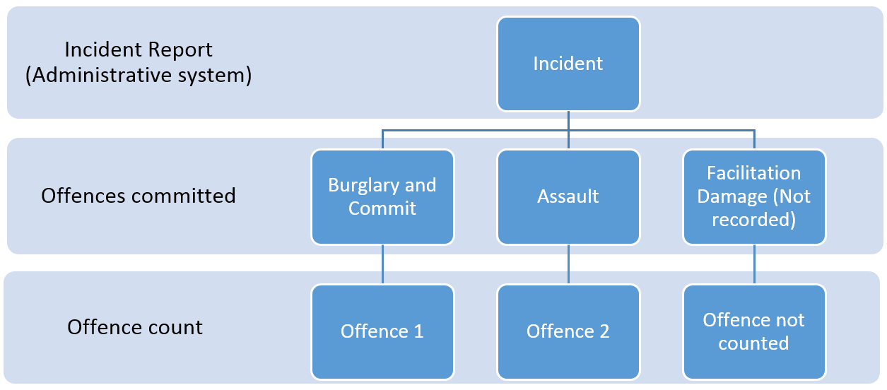 Diagram 1: Facilitation offence