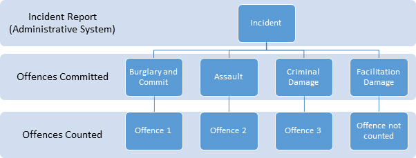 Diagram 1: Counting of damage offences